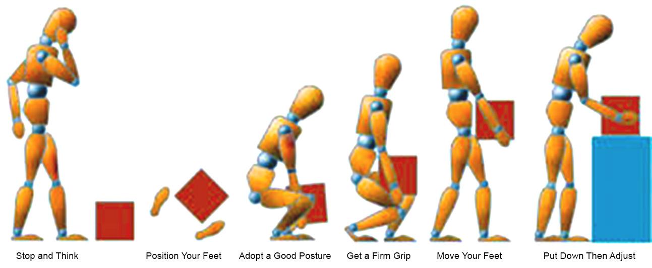 manual handling Manual Handling